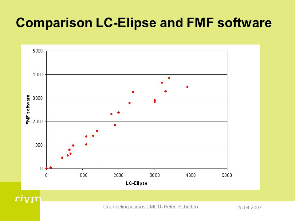 25.04.2007 Counselingscursus UMCU- Peter Schielen Comparison LC-Elipse and FMF software