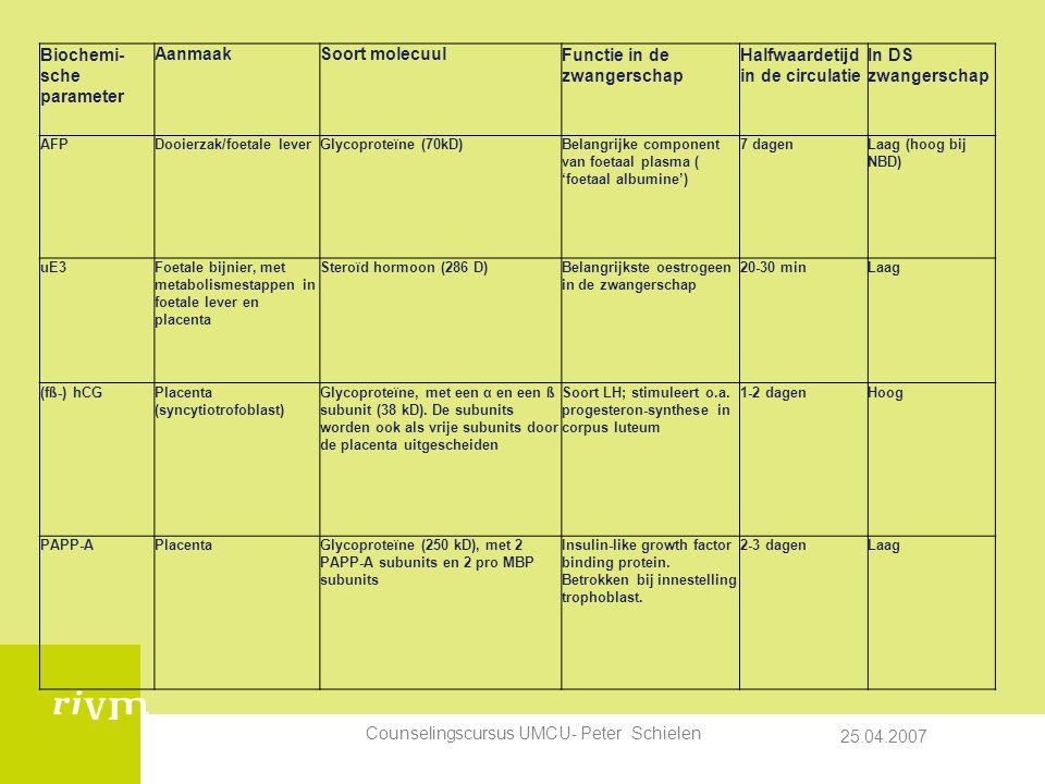 25.04.2007 Counselingscursus UMCU- Peter Schielen Biochemi- sche parameter AanmaakSoort molecuulFunctie in de zwangerschap Halfwaardetijd in de circulatie In DS zwangerschap AFPDooierzak/foetale leverGlycoproteïne (70kD)Belangrijke component van foetaal plasma ( 'foetaal albumine') 7 dagenLaag (hoog bij NBD) uE3Foetale bijnier, met metabolismestappen in foetale lever en placenta Steroïd hormoon (286 D)Belangrijkste oestrogeen in de zwangerschap 20-30 minLaag (fß-) hCGPlacenta (syncytiotrofoblast) Glycoproteïne, met een α en een ß subunit (38 kD).