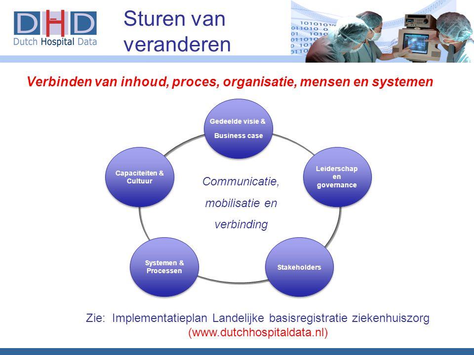 Sturen van veranderen Communicatie, mobilisatie en verbinding Gedeelde visie & Business case Gedeelde visie & Business case Leiderschap en governance