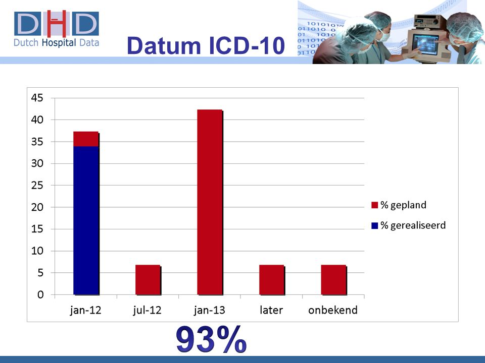 Datum ICD-10