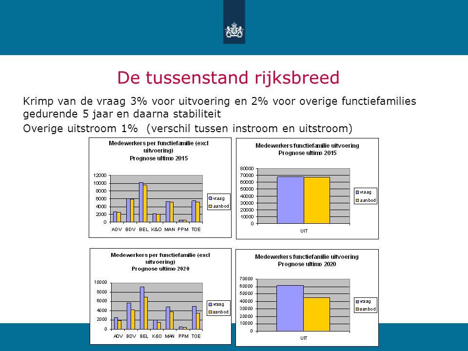 De tussenstand rijksbreed Krimp van de vraag 3% voor uitvoering en 2% voor overige functiefamilies gedurende 5 jaar en daarna stabiliteit Overige uits