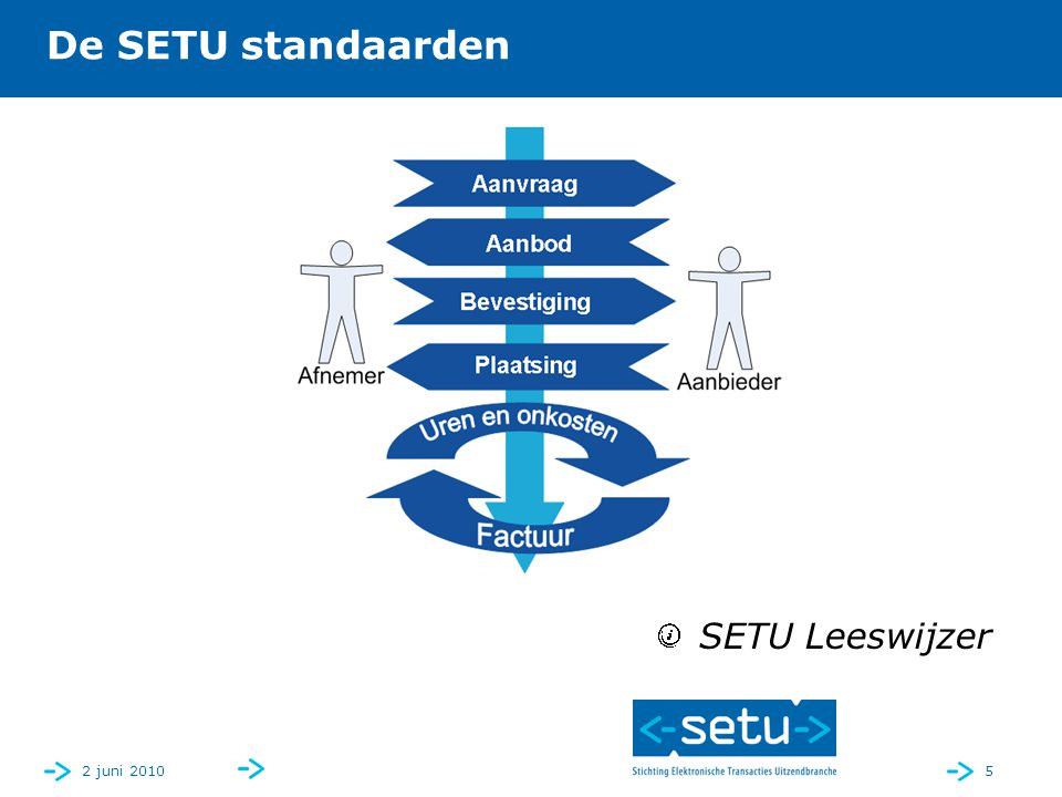 2 juni 20105 De SETU standaarden SETU Leeswijzer