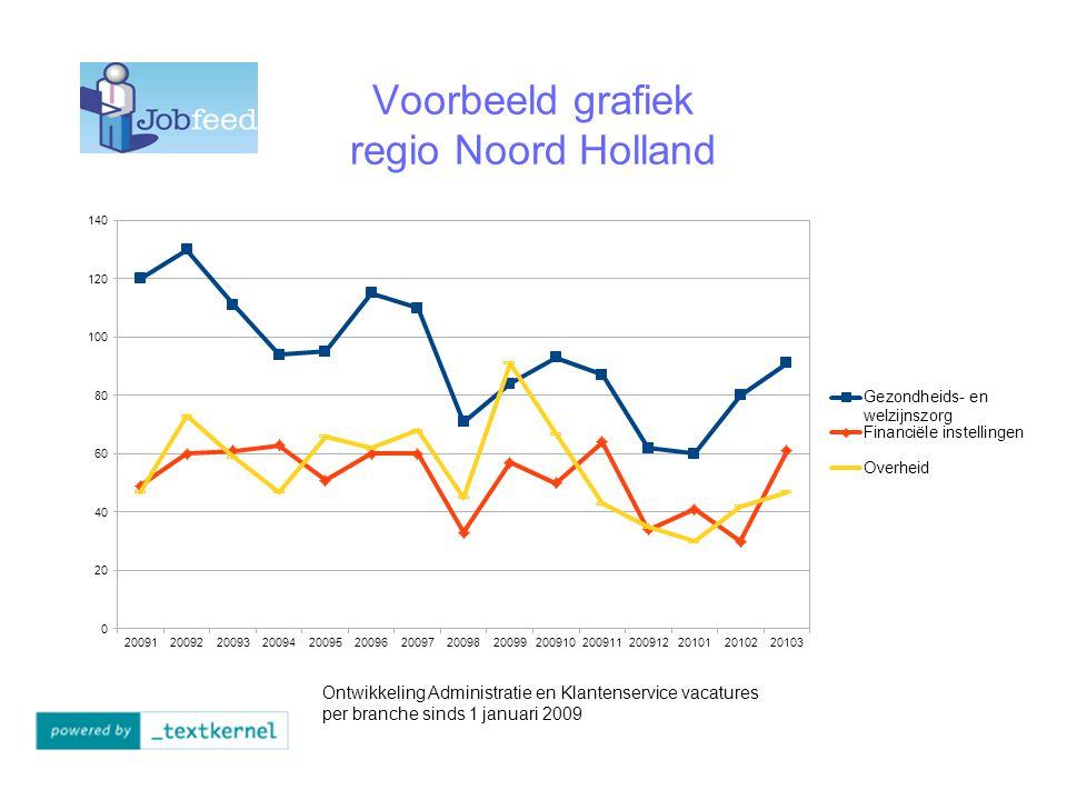 Voorbeeld grafiek regio Noord Holland Ontwikkeling Administratie en Klantenservice vacatures per branche sinds 1 januari 2009