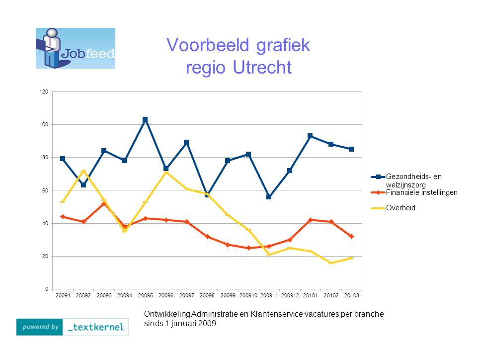Voorbeeld grafiek regio Utrecht Ontwikkeling Administratie en Klantenservice vacatures per branche sinds 1 januari 2009