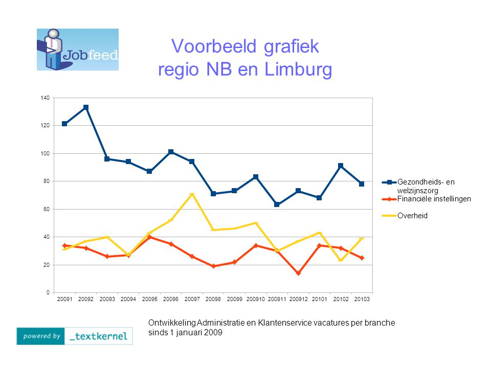 Voorbeeld grafiek regio NB en Limburg Ontwikkeling Administratie en Klantenservice vacatures per branche sinds 1 januari 2009