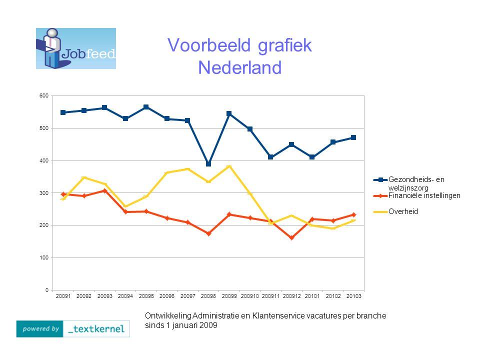 Voorbeeld grafiek Nederland Ontwikkeling Administratie en Klantenservice vacatures per branche sinds 1 januari 2009