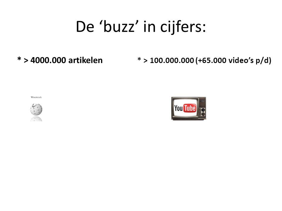 De 'buzz' in cijfers: * > 4000.000 artikelen * > 100.000.000 (+65.000 video's p/d)