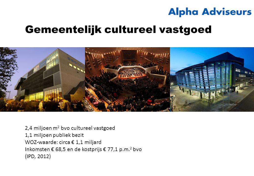 2,4 miljoen m 2 bvo cultureel vastgoed 1,1 miljoen publiek bezit WOZ-waarde: circa € 1,1 miljard Inkomsten € 68,5 en de kostprijs € 77,1 p.m.