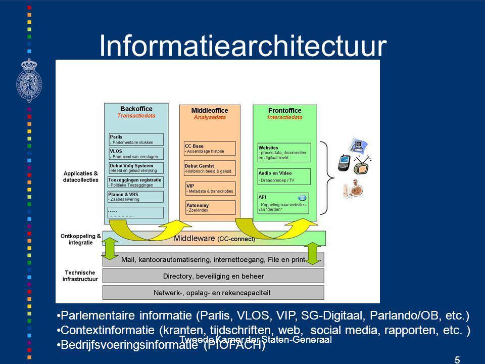 Tweede Kamer der Staten-Generaal 6 Innovatie Zoektechnologie (Autonomy) Taaltechnologie (classificatie en abstracts) Webbronnen (LexisNexis + Infolook) Ontsluiting AV-materiaal (beeld, geluid en tekst) Linked data Topic Maps
