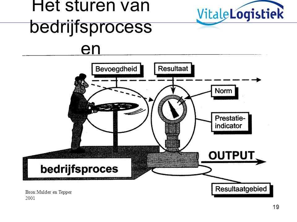 19 Het sturen van bedrijfsprocess en Bron:Mulder en Tepper 2001