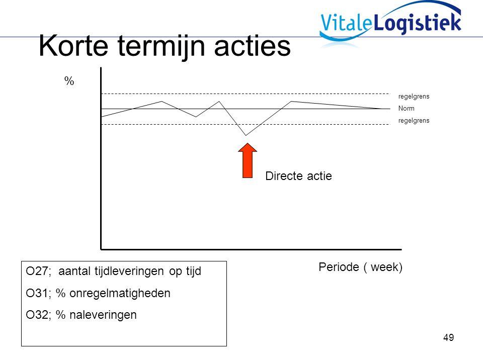 49 Korte termijn acties Periode ( week) % regelgrens Norm regelgrens Directe actie O27; aantal tijdleveringen op tijd O31; % onregelmatigheden O32; %