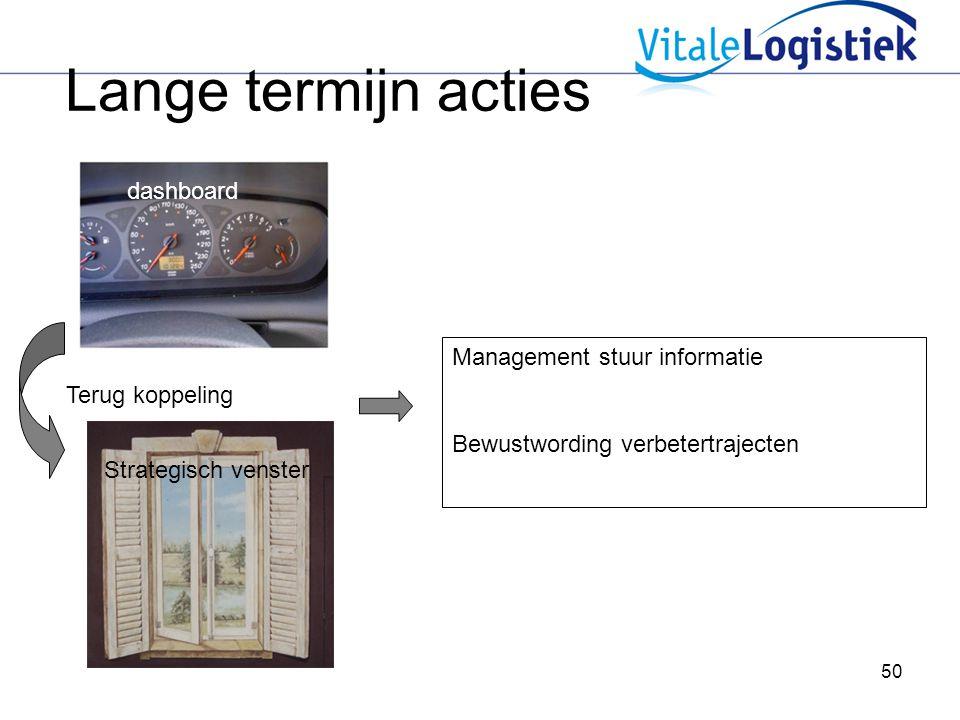 50 Lange termijn acties Management dashboard Management stuur informatie Bewustwording verbetertrajecten Terug koppeling dashboard Strategisch venster