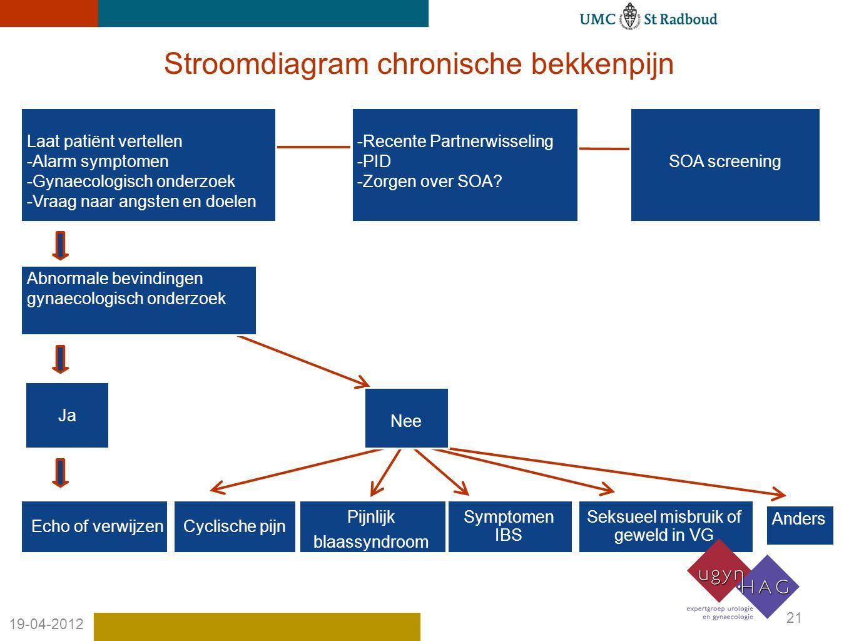 21 19-04-2012 Stroomdiagram chronische bekkenpijn Laat patiënt vertellen -Alarm symptomen -Gynaecologisch onderzoek -Vraag naar angsten en doelen -Recente Partnerwisseling -PID -Zorgen over SOA.