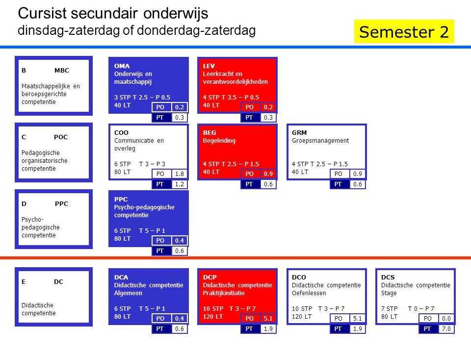 DCP Didactische competentie Praktijkinitiatie 10 STP T 3 – P 7 120 LT 1.9PT 5.1PO BEG Begeleiding 4 STP T 2.5 – P 1.5 40 LT 0.6PT 0.9PO LEV Leerkracht en verantwoordelijkheden 4 STP T 3.5 – P 0.5 40 LT 0.3PT 0.2PO B MBC Maatschappelijke en beroepsgerichte competentie IIIIII Cursist secundair onderwijs dinsdag-zaterdag of donderdag-zaterdag Semester 2 C POC Pedagogische organisatorische competentie D PPC Psycho- pedagogische competentie E DC Didactische competentie COO Communicatie en overleg 6 STP T 3 – P 3 80 LT 1.2PT 1.8PO BEG Begeleiding 4 STP T 2.5 – P 1.5 40 LT 0.6PT 0.9PO GRM Groepsmanagement 4 STP T 2.5 – P 1.5 40 LT 0.6PT 0.9PO PPC Psycho-pedagogische competentie 6 STP T 5 – P 1 80 LT 0.6PT 0.4PO OMA Onderwijs en maatschappij 3 STP T 2.5 – P 0.5 40 LT 0.3PT 0.2PO LEV Leerkracht en verantwoordelijkheden 4 STP T 3.5 – P 0.5 40 LT 0.3PT 0.2PO DCA Didactische competentie Algemeen 6 STP T 5 – P 1 80 LT 0.6PT 0.4PO DCP Didactische competentie Praktijkinitiatie 10 STP T 3 – P 7 120 LT 1.9PT 5.1PO DCO Didactische competentie Oefenlessen 10 STP T 3 – P 7 120 LT 1.9PT 5.1PO DCS Didactische competentie Stage 7 STP T 0 – P 7 80 LT 7.0PT 0.0PO