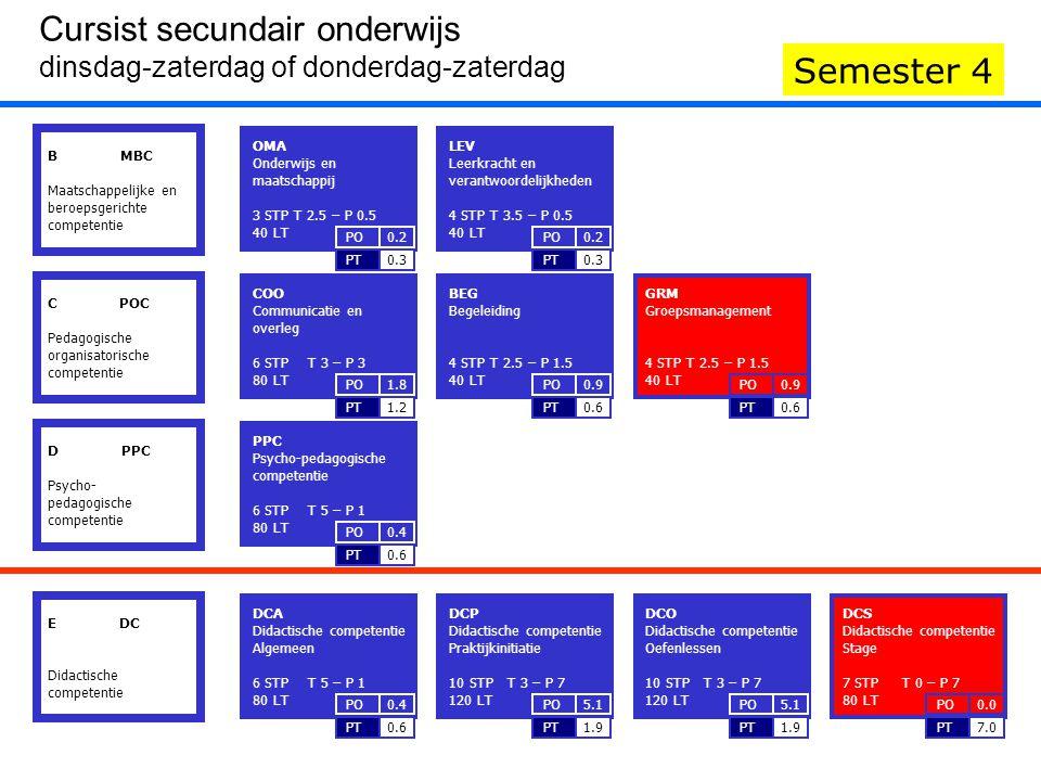 DCS Didactische competentie Stage 7 STP T 0 – P 7 80 LT 7.0PT 0.0PO GRM Groepsmanagement 4 STP T 2.5 – P 1.5 40 LT 0.6PT 0.9PO B MBC Maatschappelijke en beroepsgerichte competentie IIIIII Cursist secundair onderwijs dinsdag-zaterdag of donderdag-zaterdag Semester 4 C POC Pedagogische organisatorische competentie D PPC Psycho- pedagogische competentie E DC Didactische competentie COO Communicatie en overleg 6 STP T 3 – P 3 80 LT 1.2PT 1.8PO BEG Begeleiding 4 STP T 2.5 – P 1.5 40 LT 0.6PT 0.9PO GRM Groepsmanagement 4 STP T 2.5 – P 1.5 40 LT 0.6PT 0.9PO PPC Psycho-pedagogische competentie 6 STP T 5 – P 1 80 LT 0.6PT 0.4PO OMA Onderwijs en maatschappij 3 STP T 2.5 – P 0.5 40 LT 0.3PT 0.2PO LEV Leerkracht en verantwoordelijkheden 4 STP T 3.5 – P 0.5 40 LT 0.3PT 0.2PO DCA Didactische competentie Algemeen 6 STP T 5 – P 1 80 LT 0.6PT 0.4PO DCP Didactische competentie Praktijkinitiatie 10 STP T 3 – P 7 120 LT 1.9PT 5.1PO DCO Didactische competentie Oefenlessen 10 STP T 3 – P 7 120 LT 1.9PT 5.1PO DCS Didactische competentie Stage 7 STP T 0 – P 7 80 LT 7.0PT 0.0PO