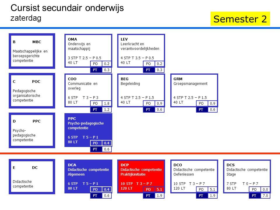 Zaterdag Semester 1 'I'- BLOKKEN gereserveerd voor interactie in het kader van het gecombineerd onderwijs Cursist secundair onderwijs Zaterdag 1 DCA 2 DCA 3 DCA 4 PPC 5 PPC 6 PPC 1 DCP 2 DCP 3 DCP 4 DCP 5 DCP 6 DCP Semester 2 8.20u.