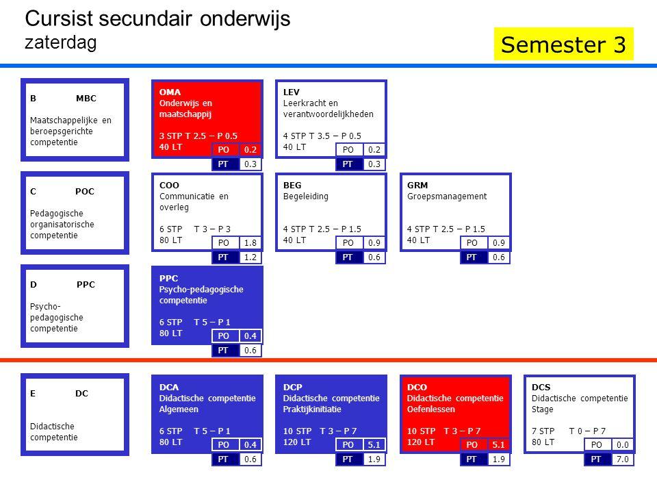 Zaterdag Semester 1 'I'- BLOKKEN gereserveerd voor interactie in het kader van het gecombineerd onderwijs Cursist secundair onderwijs Zaterdag 1 DCA 2 DCA 3 DCA 4 PPC 5 PPC 6 PPC 1 DCP 2 DCP 3 DCP 4 DCP 5 DCP 6 DCP 1 OMA 2 OMA 3 DCO 4 DCO 5 DCO 6 DCO Semester 2Semester 3 8.20u.