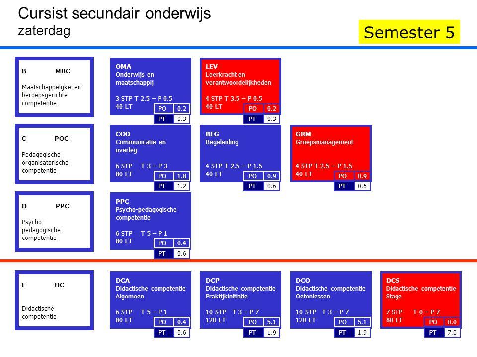 DCS Didactische competentie Stage 7 STP T 0 – P 7 80 LT 7.0PT 0.0PO GRM Groepsmanagement 4 STP T 2.5 – P 1.5 40 LT 0.6PT 0.9PO LEV Leerkracht en verantwoordelijkheden 4 STP T 3.5 – P 0.5 40 LT 0.3PT 0.2PO B MBC Maatschappelijke en beroepsgerichte competentie IIIIII Cursist secundair onderwijs zaterdag Semester 5 C POC Pedagogische organisatorische competentie D PPC Psycho- pedagogische competentie E DC Didactische competentie COO Communicatie en overleg 6 STP T 3 – P 3 80 LT 1.2PT 1.8PO BEG Begeleiding 4 STP T 2.5 – P 1.5 40 LT 0.6PT 0.9PO GRM Groepsmanagement 4 STP T 2.5 – P 1.5 40 LT 0.6PT 0.9PO PPC Psycho-pedagogische competentie 6 STP T 5 – P 1 80 LT 0.6PT 0.4PO OMA Onderwijs en maatschappij 3 STP T 2.5 – P 0.5 40 LT 0.3PT 0.2PO LEV Leerkracht en verantwoordelijkheden 4 STP T 3.5 – P 0.5 40 LT 0.3PT 0.2PO DCA Didactische competentie Algemeen 6 STP T 5 – P 1 80 LT 0.6PT 0.4PO DCP Didactische competentie Praktijkinitiatie 10 STP T 3 – P 7 120 LT 1.9PT 5.1PO DCO Didactische competentie Oefenlessen 10 STP T 3 – P 7 120 LT 1.9PT 5.1PO DCS Didactische competentie Stage 7 STP T 0 – P 7 80 LT 7.0PT 0.0PO