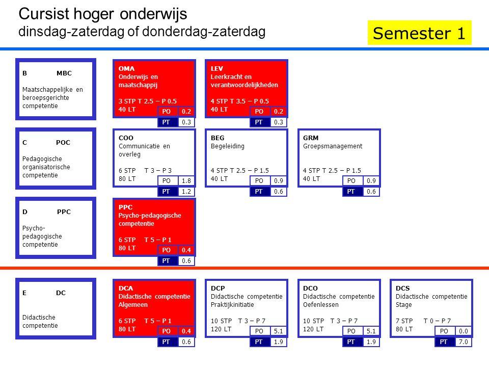 DCA Didactische competentie Algemeen 6 STP T 5 – P 1 80 LT 0.6PT 0.4PO PPC Psycho-pedagogische competentie 6 STP T 5 – P 1 80 LT 0.6PT 0.4PO LEV Leerkracht en verantwoordelijkheden 4 STP T 3.5 – P 0.5 40 LT 0.3PT 0.2PO OMA Onderwijs en maatschappij 3 STP T 2.5 – P 0.5 40 LT 0.3PT 0.2PO B MBC Maatschappelijke en beroepsgerichte competentie IIIIII Cursist hoger onderwijs dinsdag-zaterdag of donderdag-zaterdag Semester 1 C POC Pedagogische organisatorische competentie D PPC Psycho- pedagogische competentie E DC Didactische competentie COO Communicatie en overleg 6 STP T 3 – P 3 80 LT 1.2PT 1.8PO BEG Begeleiding 4 STP T 2.5 – P 1.5 40 LT 0.6PT 0.9PO GRM Groepsmanagement 4 STP T 2.5 – P 1.5 40 LT 0.6PT 0.9PO PPC Psycho-pedagogische competentie 6 STP T 5 – P 1 80 LT 0.6PT 0.4PO OMA Onderwijs en maatschappij 3 STP T 2.5 – P 0.5 40 LT 0.3PT 0.2PO LEV Leerkracht en verantwoordelijkheden 4 STP T 3.5 – P 0.5 40 LT 0.3PT 0.2PO DCA Didactische competentie Algemeen 6 STP T 5 – P 1 80 LT 0.6PT 0.4PO DCP Didactische competentie Praktijkinitiatie 10 STP T 3 – P 7 120 LT 1.9PT 5.1PO DCO Didactische competentie Oefenlessen 10 STP T 3 – P 7 120 LT 1.9PT 5.1PO DCS Didactische competentie Stage 7 STP T 0 – P 7 80 LT 7.0PT 0.0PO
