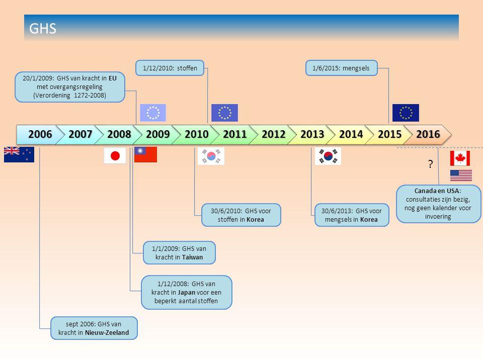 20062007200820092010201120122013201420152016 20/1/2009: GHS van kracht in EU met overgangsregeling (Verordening 1272-2008) 1/12/2010: stoffen1/6/2015: mengsels 1/12/2008: GHS van kracht in Japan voor een beperkt aantal stoffen sept 2006: GHS van kracht in Nieuw-Zeeland 1/1/2009: GHS van kracht in Taiwan 30/6/2010: GHS voor stoffen in Korea 30/6/2013: GHS voor mengsels in Korea Canada en USA: consultaties zijn bezig, nog geen kalender voor invoering GHS ?