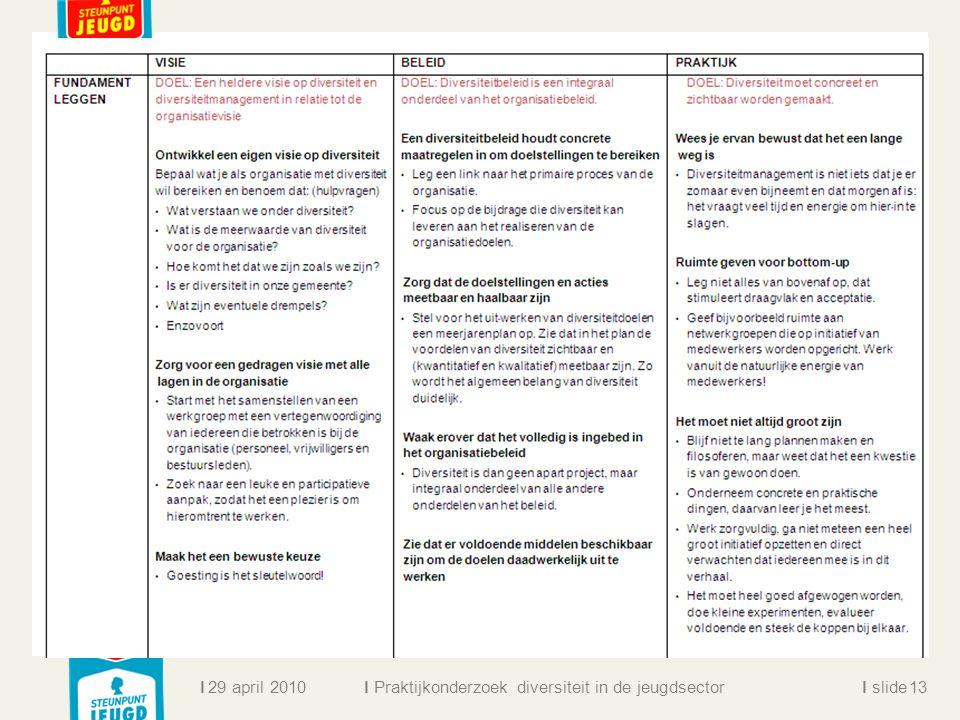 ll slidel Praktijkonderzoek diversiteit in de jeugdsector 29 april 201013