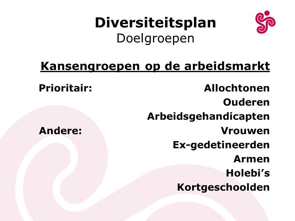 Diversiteitsplan Doelgroepen Kansengroepen op de arbeidsmarkt Prioritair: Allochtonen Ouderen Arbeidsgehandicapten Andere: Vrouwen Ex-gedetineerden Ar