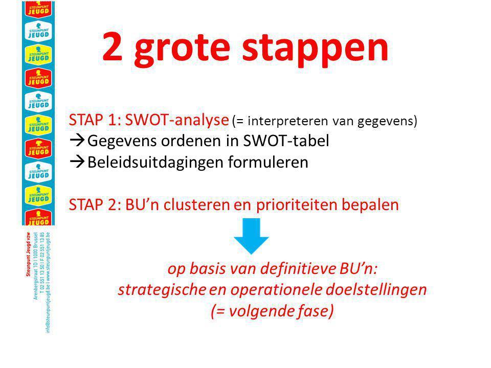 2 grote stappen STAP 1: SWOT-analyse (= interpreteren van gegevens)  Gegevens ordenen in SWOT-tabel  Beleidsuitdagingen formuleren STAP 2: BU'n clusteren en prioriteiten bepalen op basis van definitieve BU'n: strategische en operationele doelstellingen (= volgende fase)