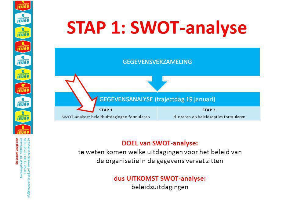 STAP 1: SWOT-analyse DOEL van SWOT-analyse: te weten komen welke uitdagingen voor het beleid van de organisatie in de gegevens vervat zitten dus UITKOMST SWOT-analyse: beleidsuitdagingen
