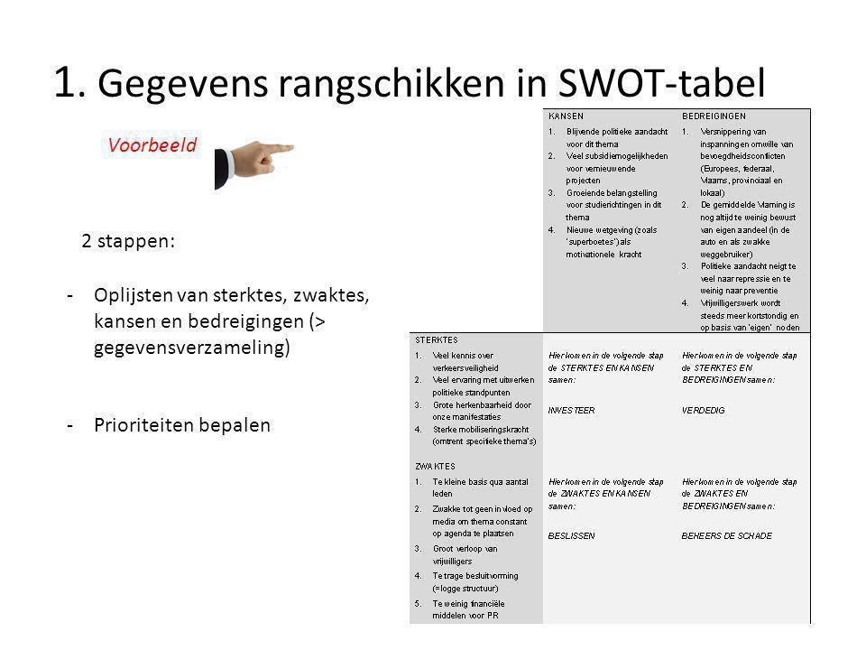 1. Gegevens rangschikken in SWOT-tabel Voorbeeld -Oplijsten van sterktes, zwaktes, kansen en bedreigingen (> gegevensverzameling) -Prioriteiten bepale