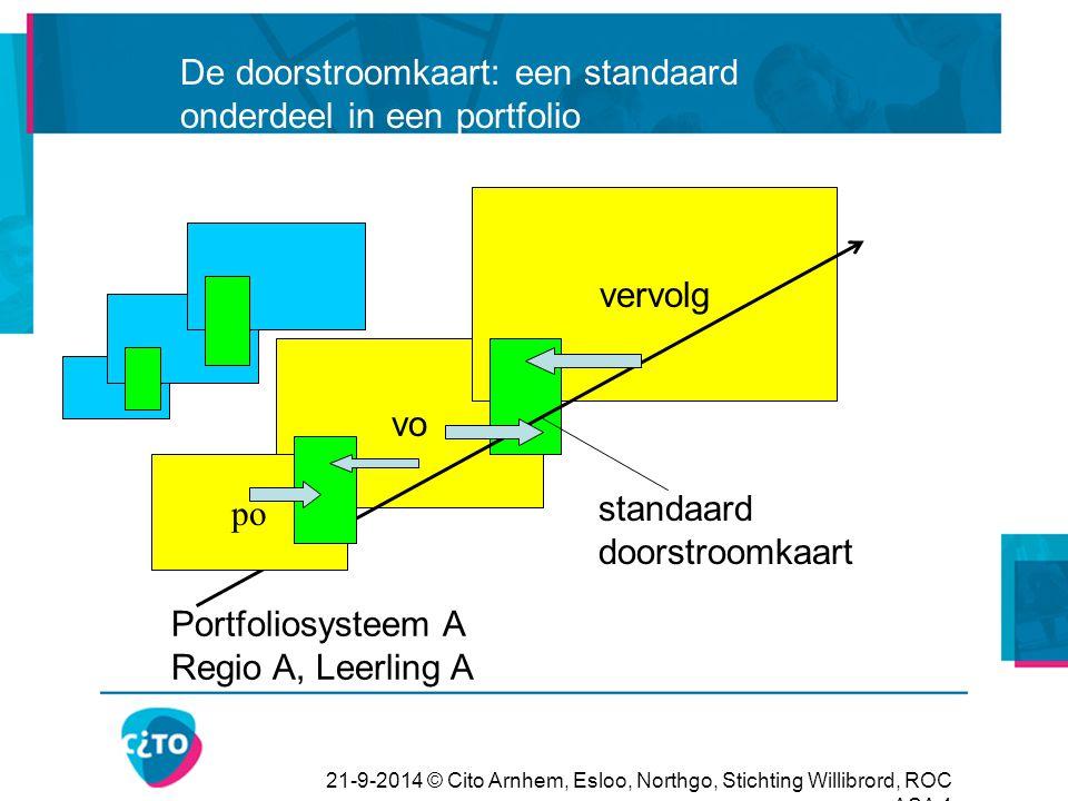 21-9-2014 © Cito Arnhem, Esloo, Northgo, Stichting Willibrord, ROC ASA 4 vo vervolg po Portfoliosysteem A Regio A, Leerling A standaard doorstroomkaar