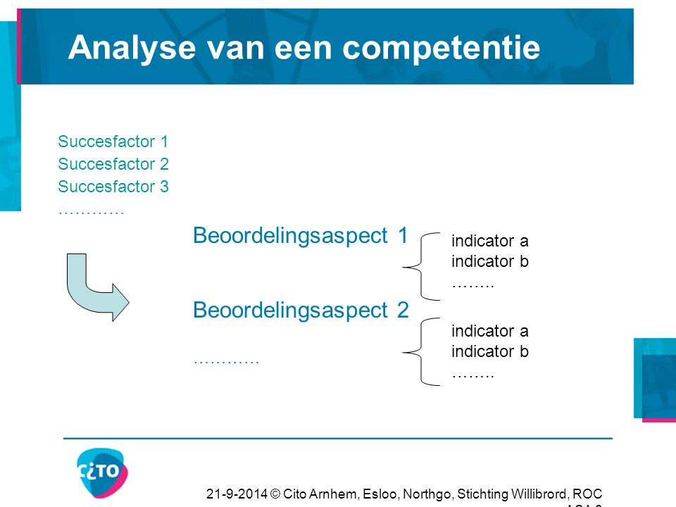 21-9-2014 © Cito Arnhem, Esloo, Northgo, Stichting Willibrord, ROC ASA 8 Analyse van een competentie Succesfactor 1 Succesfactor 2 Succesfactor 3 …………