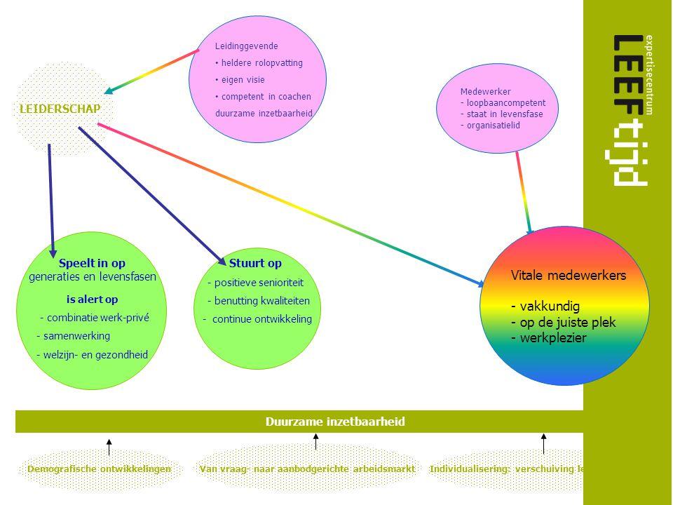 Leidinggevende heldere rolopvatting eigen visie competent in coachen duurzame inzetbaarheid Demografische ontwikkelingen Van vraag- naar aanbodgericht