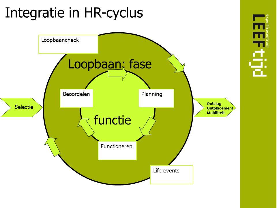 Loopbaan; fase functie Planning Functioneren Beoordelen Loopbaancheck Life events Ontslag Outplacement Mobiliteit Integratie in HR-cyclus Selectie
