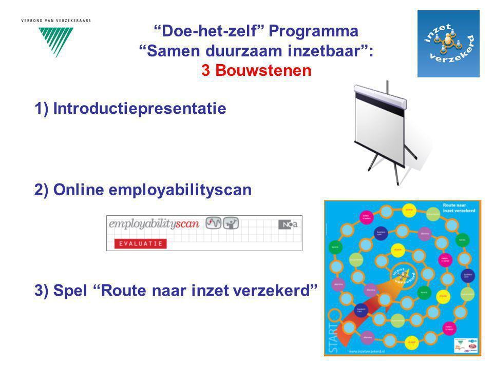 Achtergronden, hoofddoelstelling en uw rollen als programmaleider(s)  Campagne Inzet Verzekerd  Subsidie voor Doe-het-zelf programma en afgesproken eindresultaten  Hoofddoelstelling Doe-het-zelf programma: verantwoordelijkheden van medewerkers en managers bij het stimuleren van duurzame inzetbaarheid en de daarbij nodige randvoorwaarden vanuit de organisatie  Uw rollen als programmaleider(s), bijvoorbeeld bij het spel: 1.Als spelleider: voorbereiding, speluitleg, tijdsplanning en speltempo 2.Als procesbegeleider: stimuleren van ieders inbreng, leiden van de discussies, samenvatten en doorvragen en speerpunten verzamelen 3.Als resultaatverantwoordelijke: speerpunten samenvatten en gezamenlijk verantwoordelijkheden en randvoorwaarden erbij benoemen Doe-het-zelf Programma Samen duurzaam inzetbaar : U als programmaleider(s)