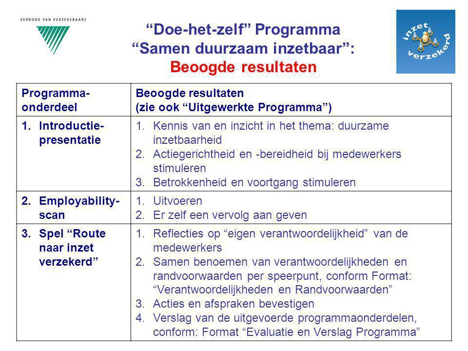 """Programma- onderdeel Beoogde resultaten (zie ook """"Uitgewerkte Programma"""") 1.Introductie- presentatie 1.Kennis van en inzicht in het thema: duurzame in"""