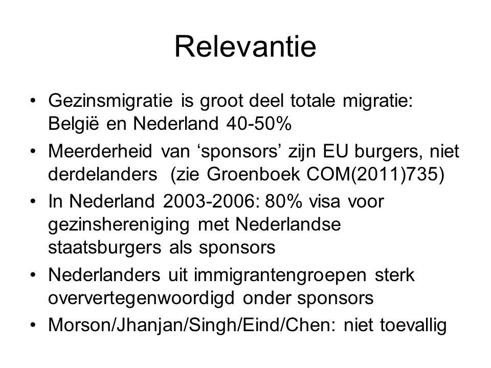 Relevantie Gezinsmigratie is groot deel totale migratie: België en Nederland 40-50% Meerderheid van 'sponsors' zijn EU burgers, niet derdelanders (zie