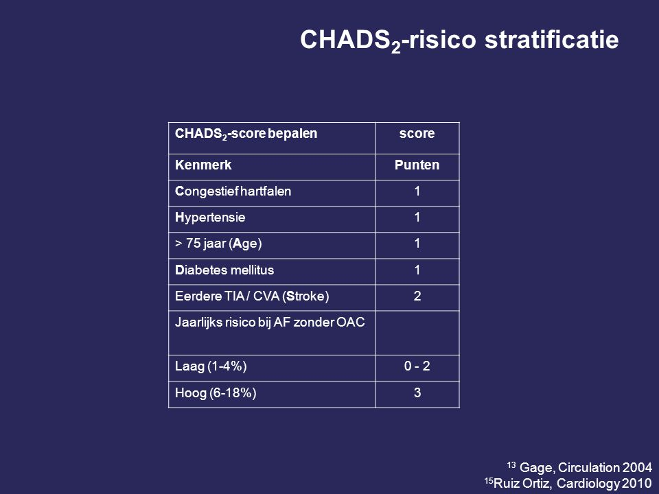 CHADS 2 -risico stratificatie 13 Gage, Circulation 2004 15 Ruiz Ortiz, Cardiology 2010 CHADS 2 -score bepalenscore KenmerkPunten Congestief hartfalen1