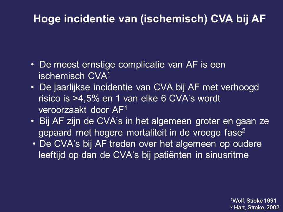 De meest ernstige complicatie van AF is een ischemisch CVA 1 De jaarlijkse incidentie van CVA bij AF met verhoogd risico is >4,5% en 1 van elke 6 CVA's wordt veroorzaakt door AF 1 Bij AF zijn de CVA's in het algemeen groter en gaan ze gepaard met hogere mortaliteit in de vroege fase 2 De CVA's bij AF treden over het algemeen op oudere leeftijd op dan de CVA's bij patiënten in sinusritme Hoge incidentie van (ischemisch) CVA bij AF 1 Wolf, Stroke 1991 6 Hart, Stroke, 2002