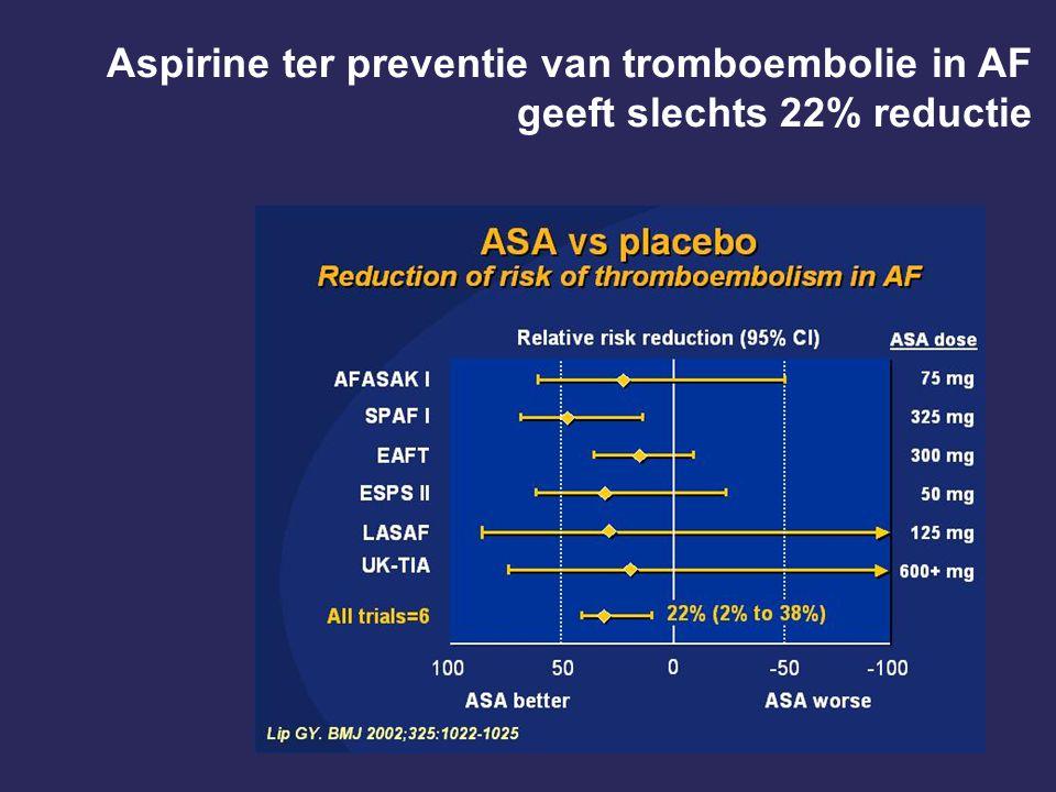 Aspirine ter preventie van tromboembolie in AF geeft slechts 22% reductie