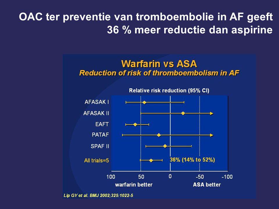 OAC ter preventie van tromboembolie in AF geeft 36 % meer reductie dan aspirine