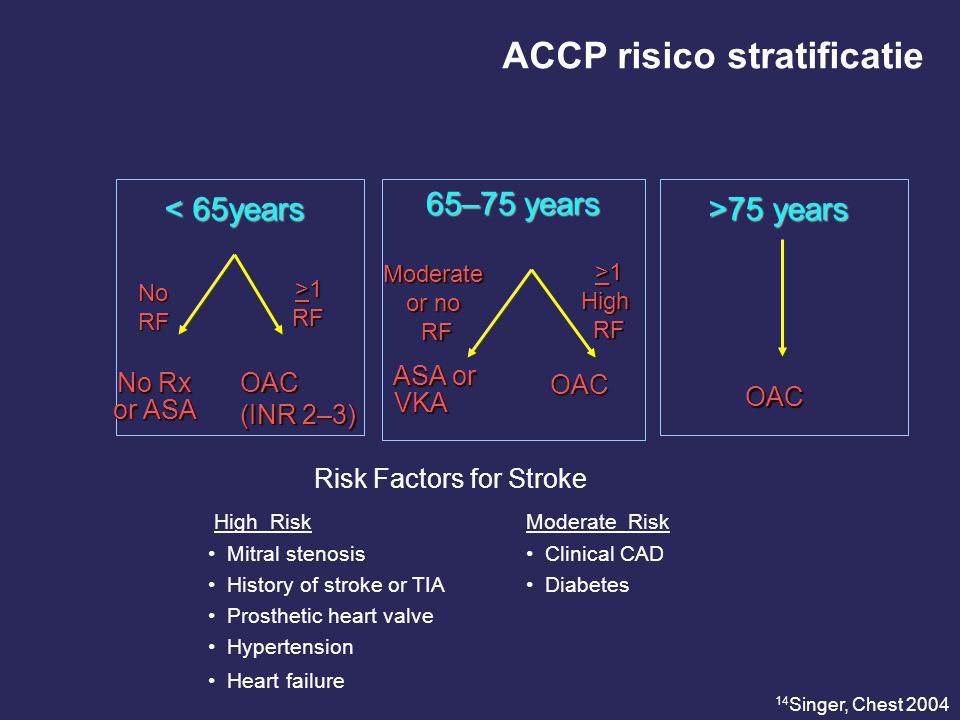 >75 years >75 years < 65years < 65years Risk Factors for Stroke High Risk Moderate Risk Mitral stenosis Clinical CAD History of stroke or TIA Diabetes Prosthetic heart valve Hypertension Heart failure No RF >1 RF No Rx No Rx or ASA or ASA OAC (INR 2–3) Moderate or no RF RF >1 HighRF ASA or ASA or VKA VKA OAC OAC 14 Singer, Chest 2004 65–75 years ACCP risico stratificatie