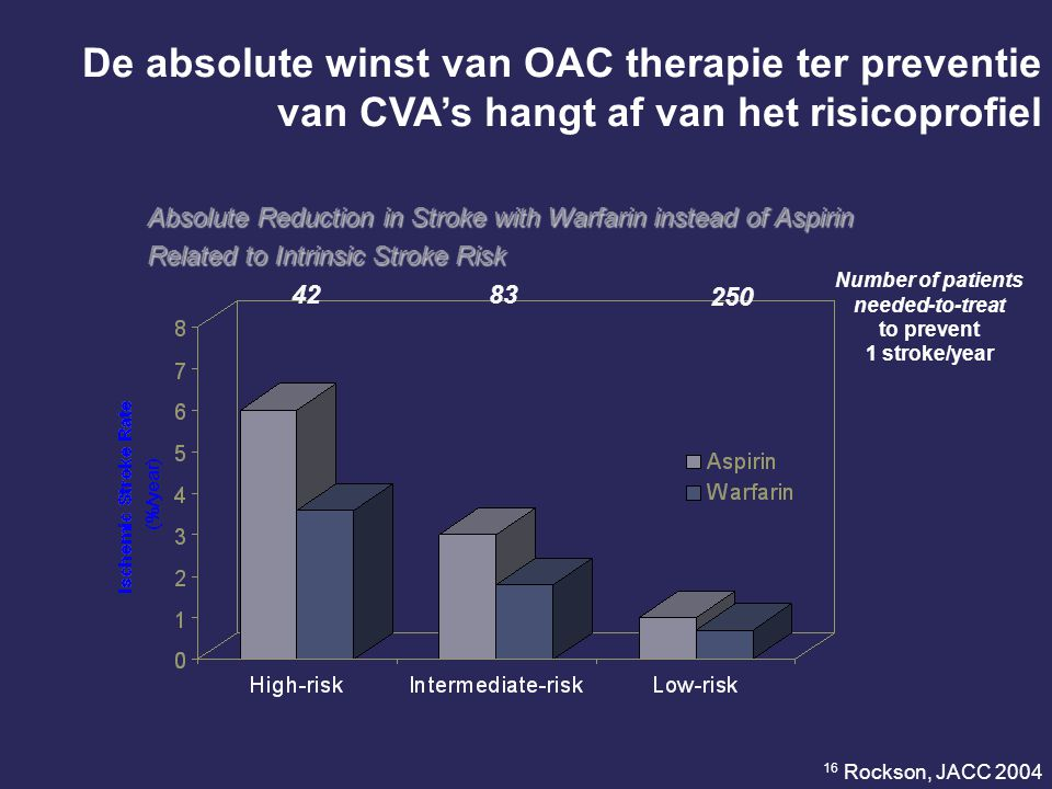 Absolute Reduction in Stroke with Warfarin instead of Aspirin Related to Intrinsic Stroke Risk Number of patients needed-to-treat to prevent 1 stroke/