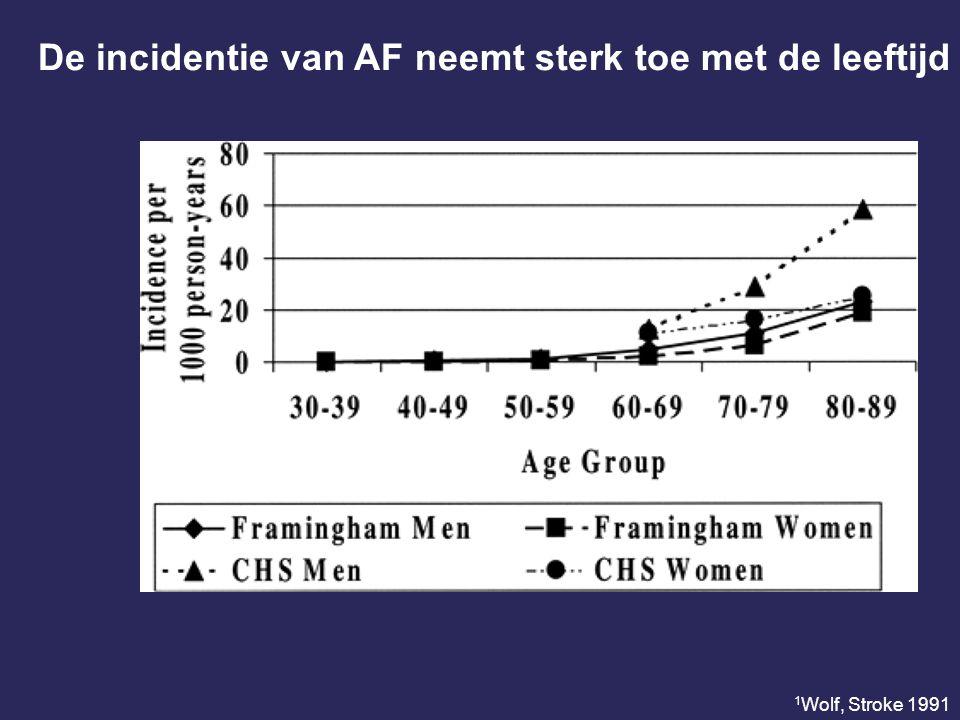 Onderscheid tussen paroxysmaal, persistent en permanent (chronisch) AF European Society of Cardiology 2010
