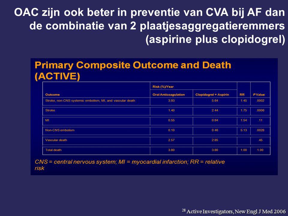 OAC zijn ook beter in preventie van CVA bij AF dan de combinatie van 2 plaatjesaggregatieremmers (aspirine plus clopidogrel) 28 Active Investigators,