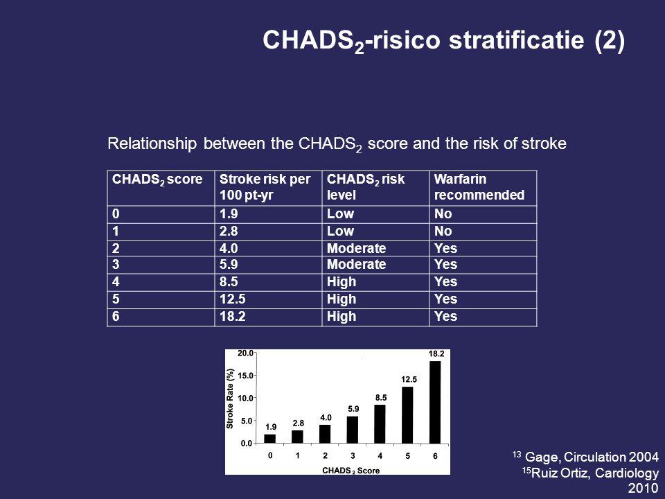 CHADS 2 -risico stratificatie (2) CHADS 2 scoreStroke risk per 100 pt-yr CHADS 2 risk level Warfarin recommended 01.9LowNo 12.8LowNo 24.0ModerateYes 3