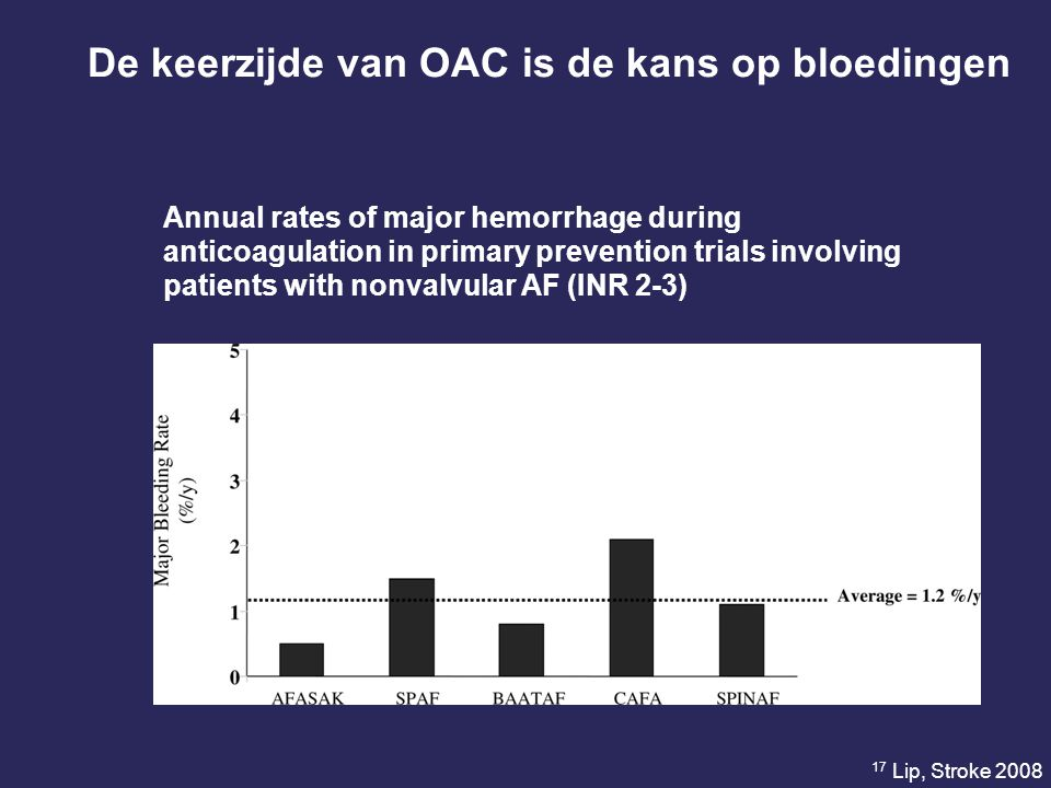 Annual rates of major hemorrhage during anticoagulation in primary prevention trials involving patients with nonvalvular AF (INR 2-3) De keerzijde van