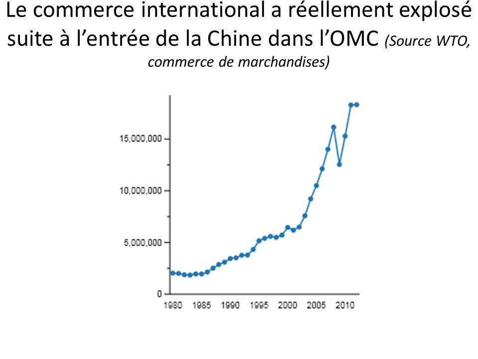 Le commerce international a réellement explosé suite à l'entrée de la Chine dans l'OMC (Source WTO, commerce de marchandises)