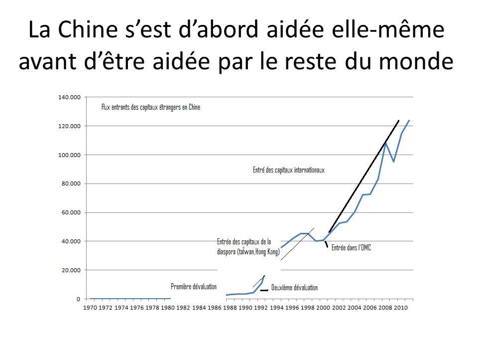 La Chine s'est d'abord aidée elle-même avant d'être aidée par le reste du monde