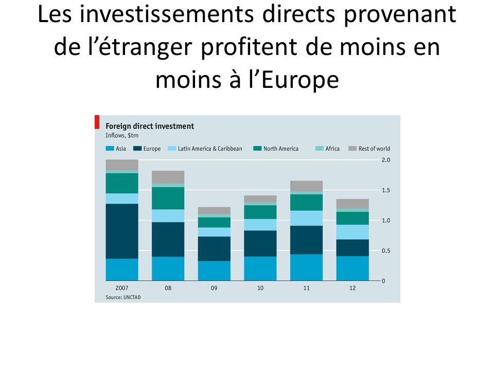 Les investissements directs provenant de l'étranger profitent de moins en moins à l'Europe
