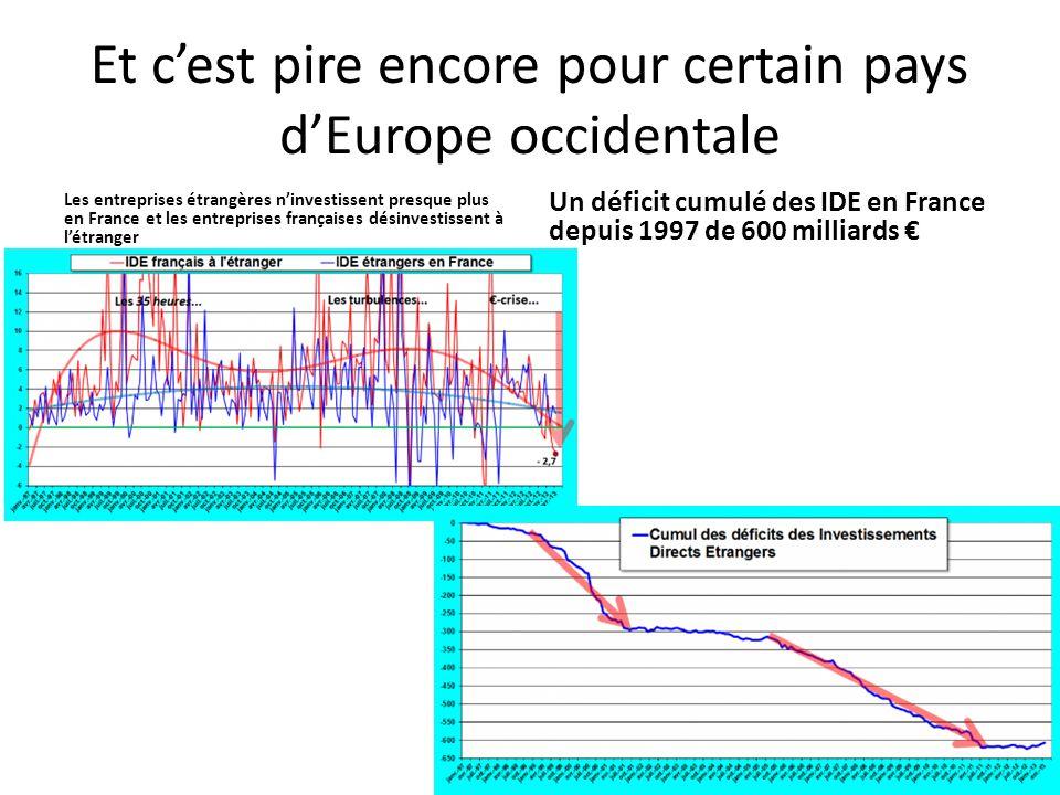 Et c'est pire encore pour certain pays d'Europe occidentale Les entreprises étrangères n'investissent presque plus en France et les entreprises frança